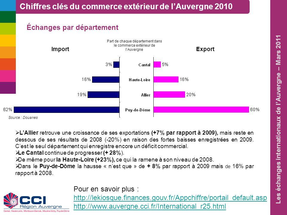 Part de chaque département dans le commerce extérieur de l'Auvergne