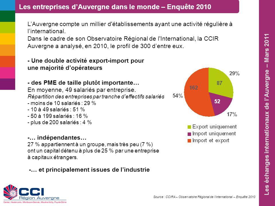 Les entreprises d'Auvergne dans le monde – Enquête 2010