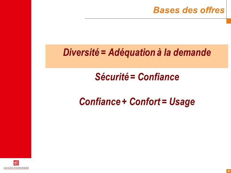 Diversité = Adéquation à la demande Confiance + Confort = Usage