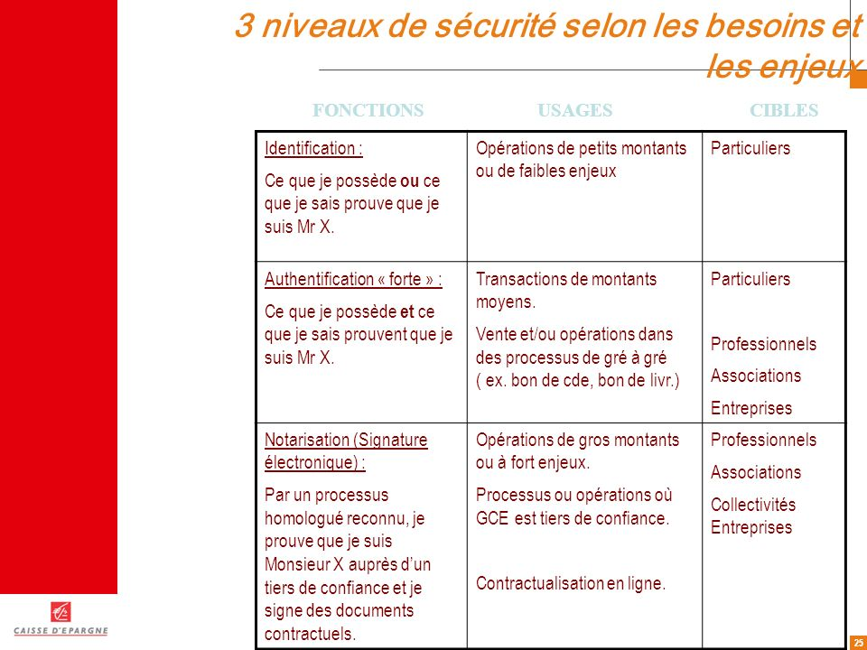 3 niveaux de sécurité selon les besoins et les enjeux