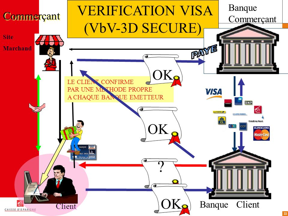 VERIFICATION VISA (VbV-3D SECURE) PAYE OK OK OK Commerçant Banque