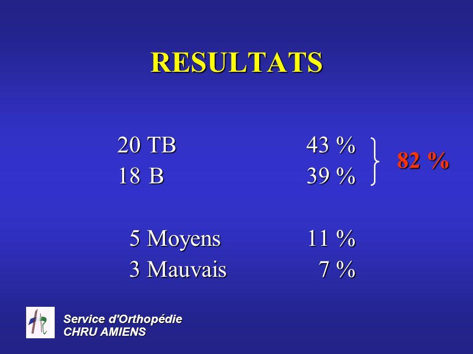 RESULTATS 20 TB 43 % B 39 % 5 Moyens 11 % 3 Mauvais 7 % 82 %