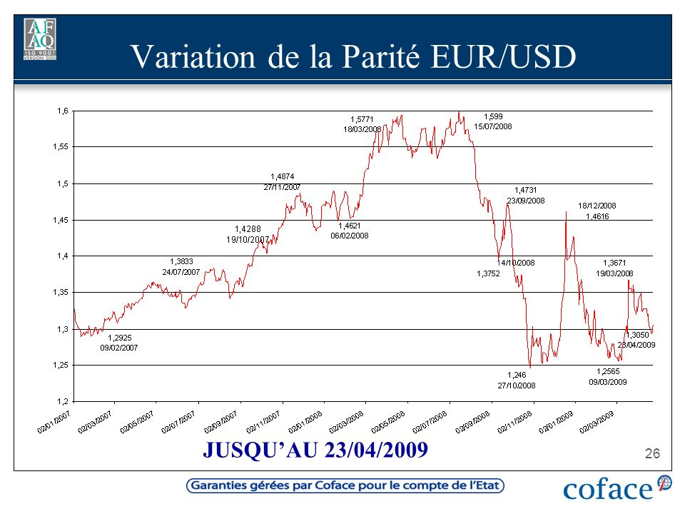 Variation de la Parité EUR/USD