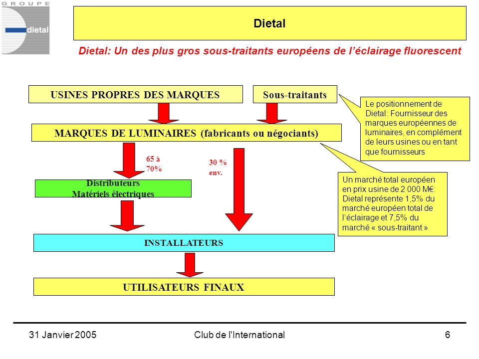 Dietal Dietal: Un des plus gros sous-traitants européens de l'éclairage fluorescent. MARQUES DE LUMINAIRES (fabricants ou négociants)