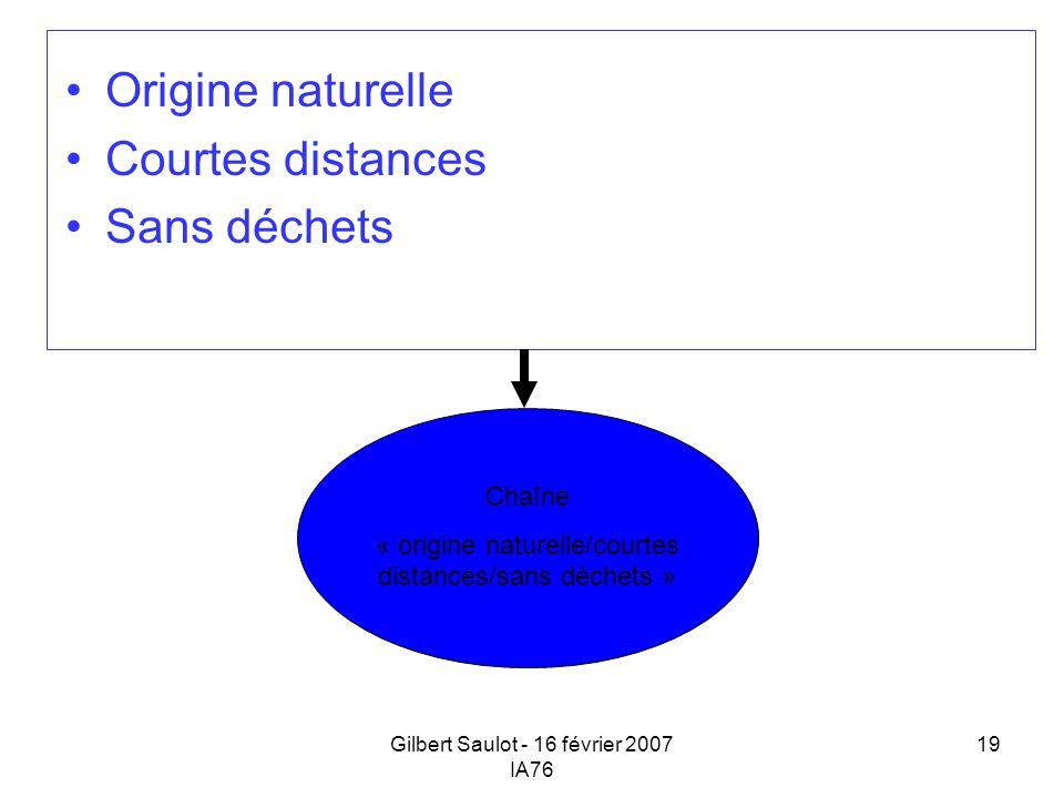 Origine naturelle Courtes distances Sans déchets Chaîne