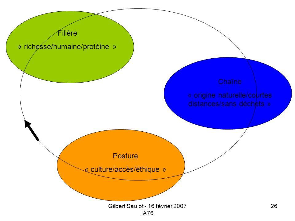 « richesse/humaine/protéine »
