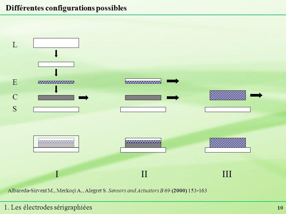 Différentes configurations possibles