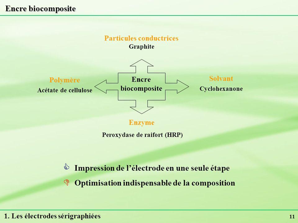 Particules conductrices Graphite Peroxydase de raifort (HRP)