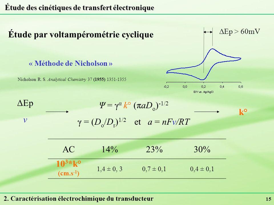 Étude par voltampérométrie cyclique