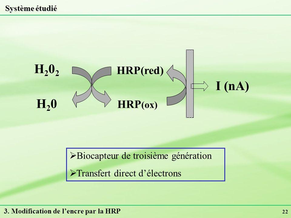 H202 I (nA) H20 HRP(red) HRP(ox) Biocapteur de troisième génération