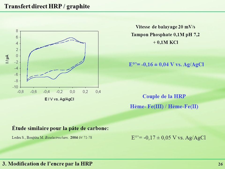 Transfert direct HRP / graphite