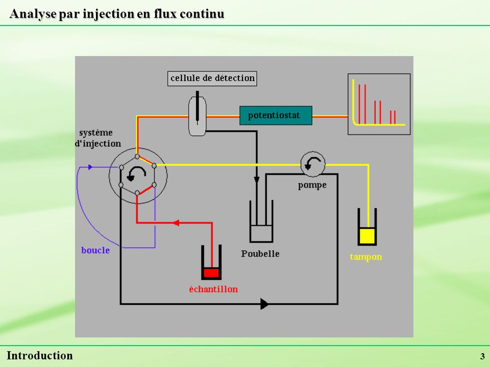 Analyse par injection en flux continu