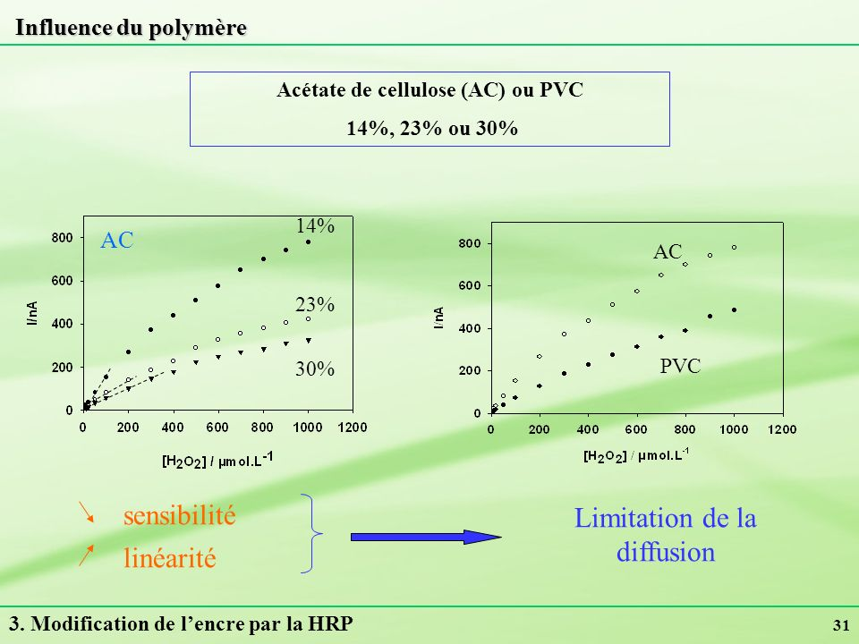 Acétate de cellulose (AC) ou PVC