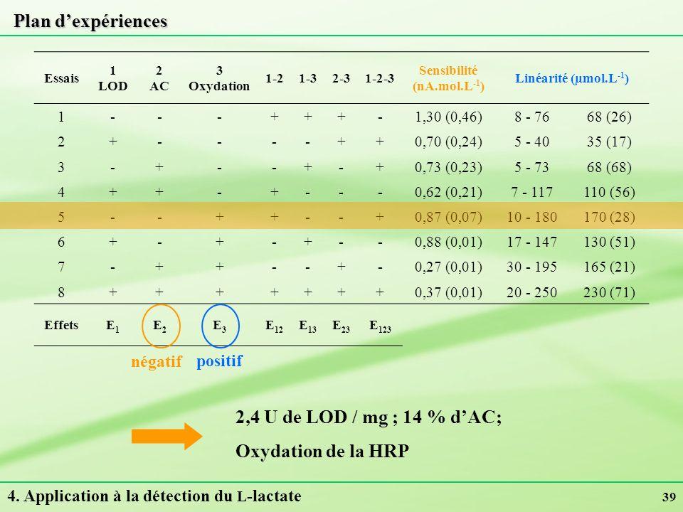 Plan d'expériences 2,4 U de LOD / mg ; 14 % d'AC; Oxydation de la HRP