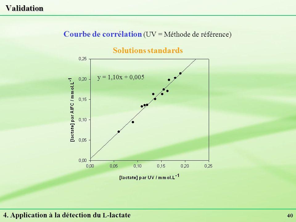 Courbe de corrélation (UV = Méthode de référence)
