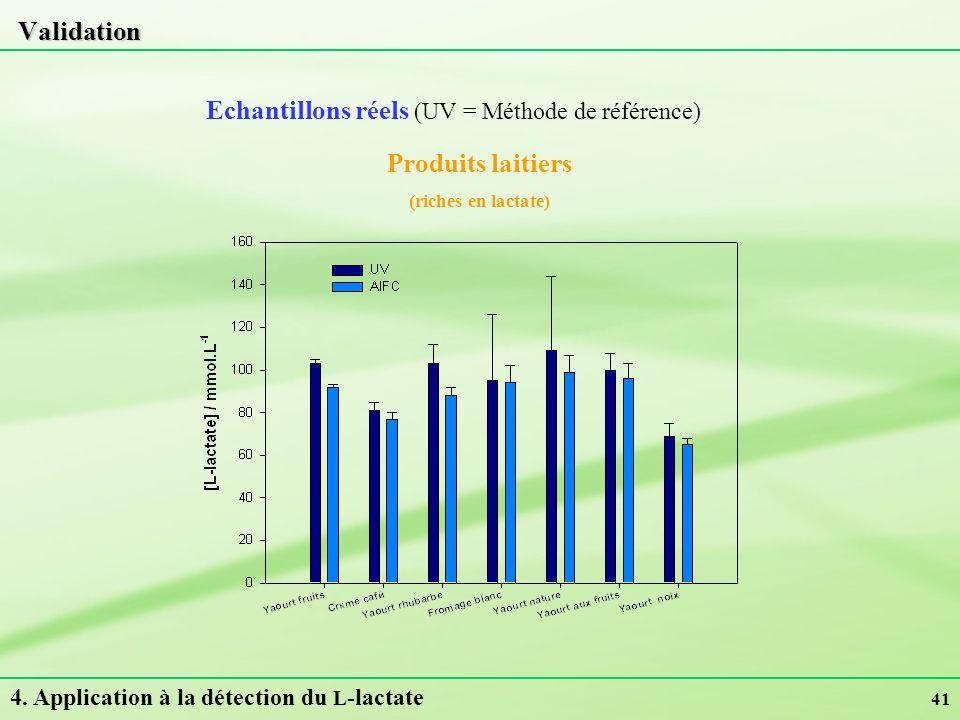 Echantillons réels (UV = Méthode de référence)