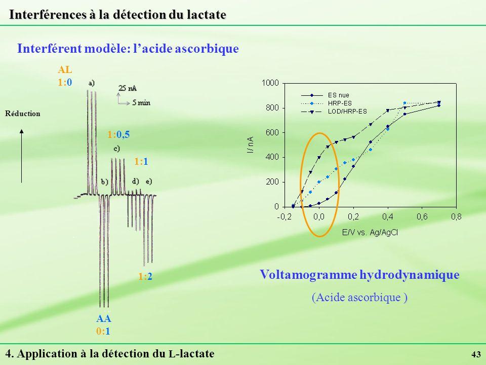 Interférences à la détection du lactate
