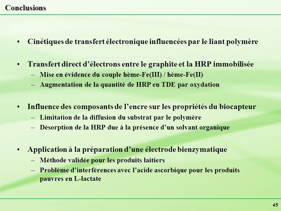 Cinétiques de transfert électronique influencées par le liant polymère