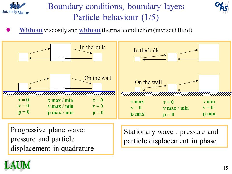 Boundary conditions, boundary layers Particle behaviour (1/5)