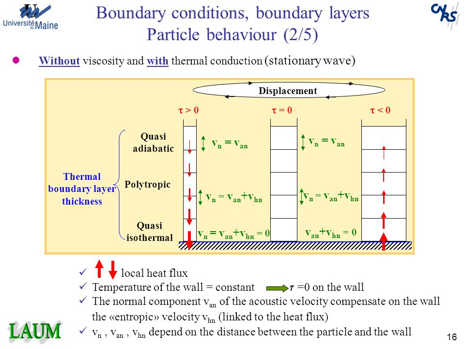 Boundary conditions, boundary layers Particle behaviour (2/5)