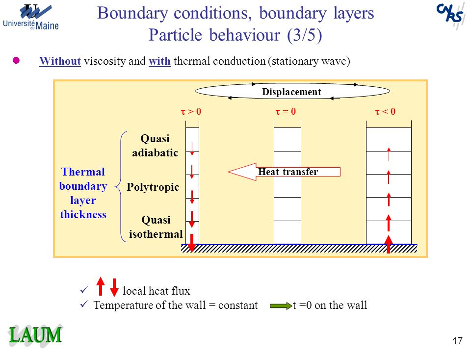 Boundary conditions, boundary layers Particle behaviour (3/5)