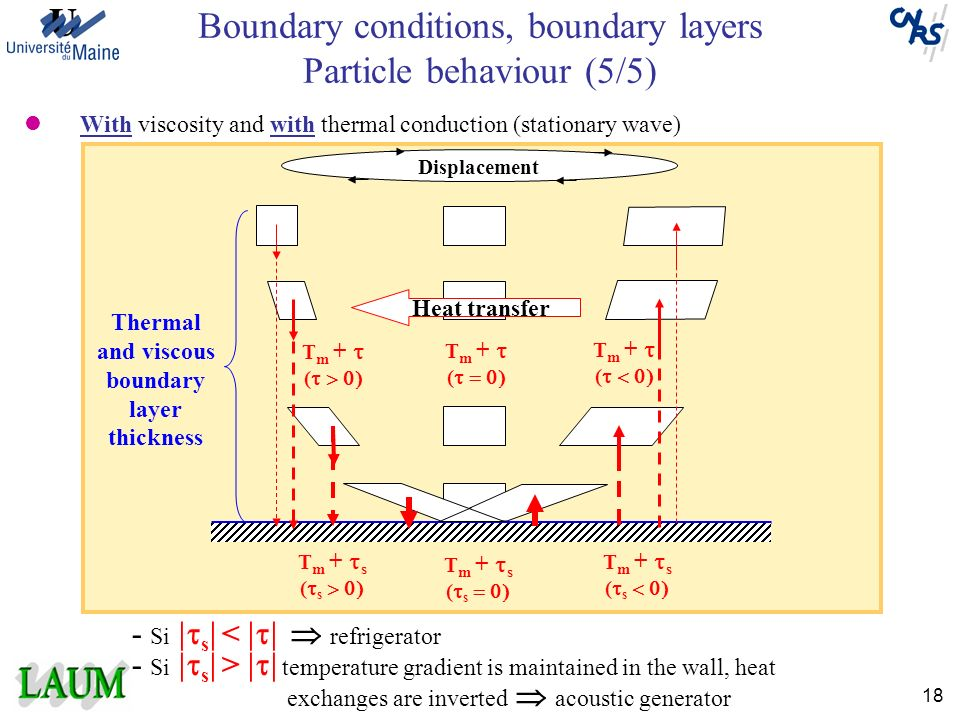 Boundary conditions, boundary layers Particle behaviour (5/5)
