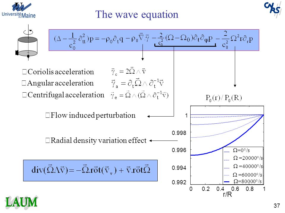 The wave equation Coriolis acceleration Angular acceleration