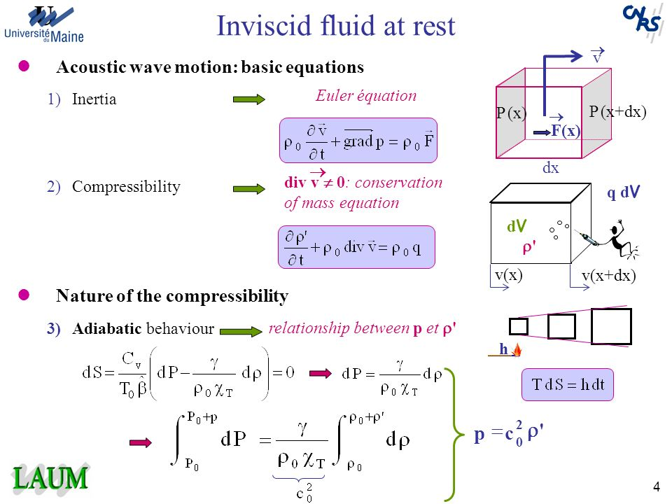 Inviscid fluid at rest r = c p Acoustic wave motion: basic equations