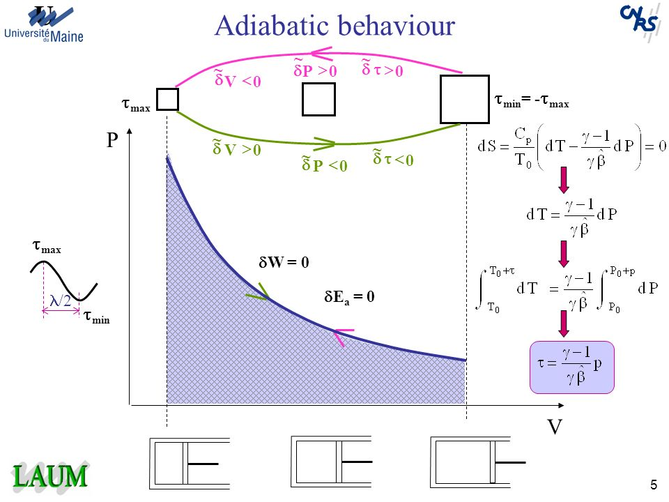 Adiabatic behaviour P V tmin= -tmax tmax tmax tmin P ~ > d ~ > t