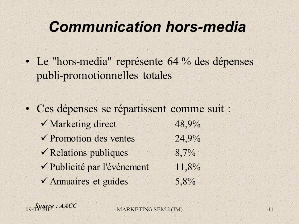 Communication hors-media