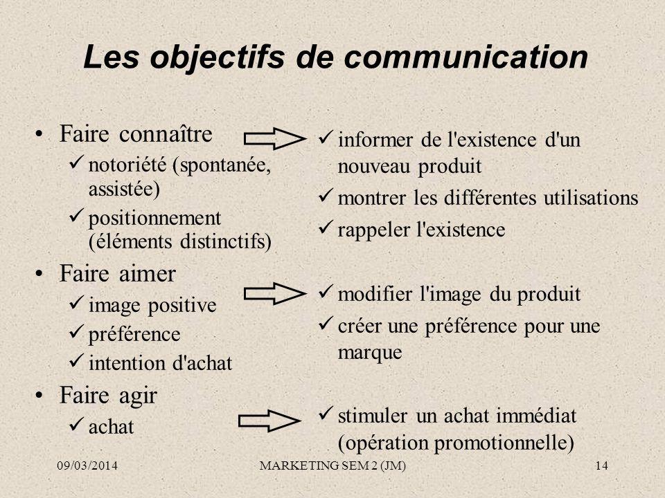 Les objectifs de communication