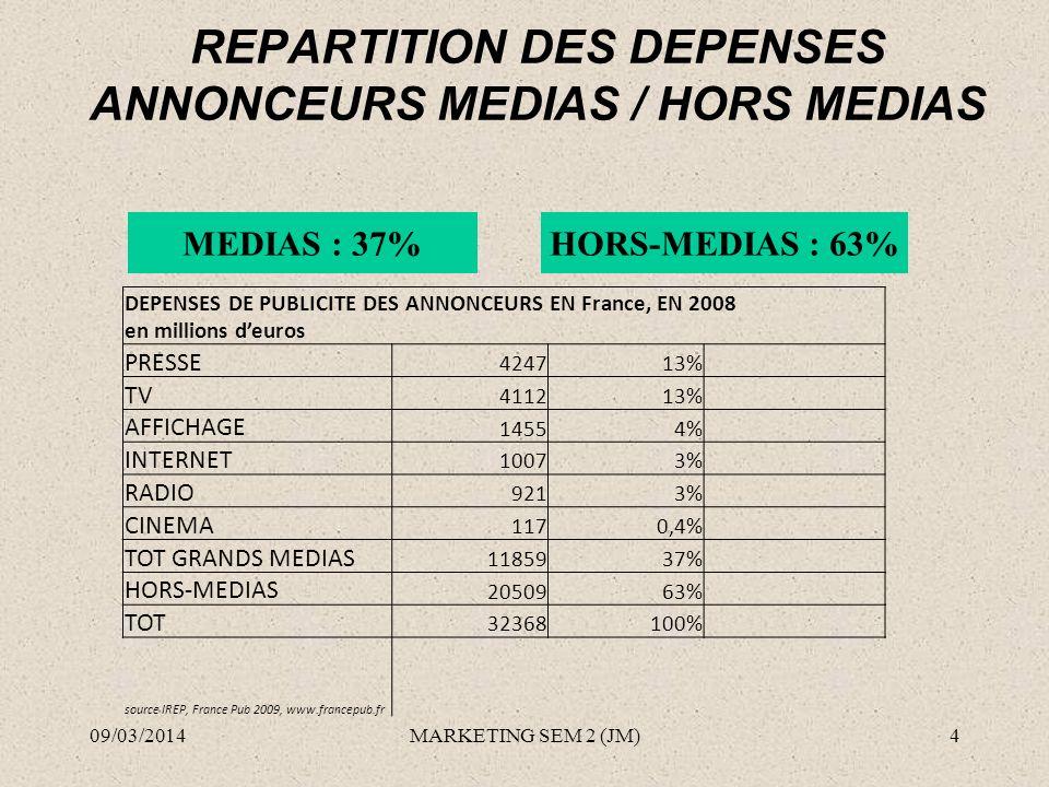 REPARTITION DES DEPENSES ANNONCEURS MEDIAS / HORS MEDIAS