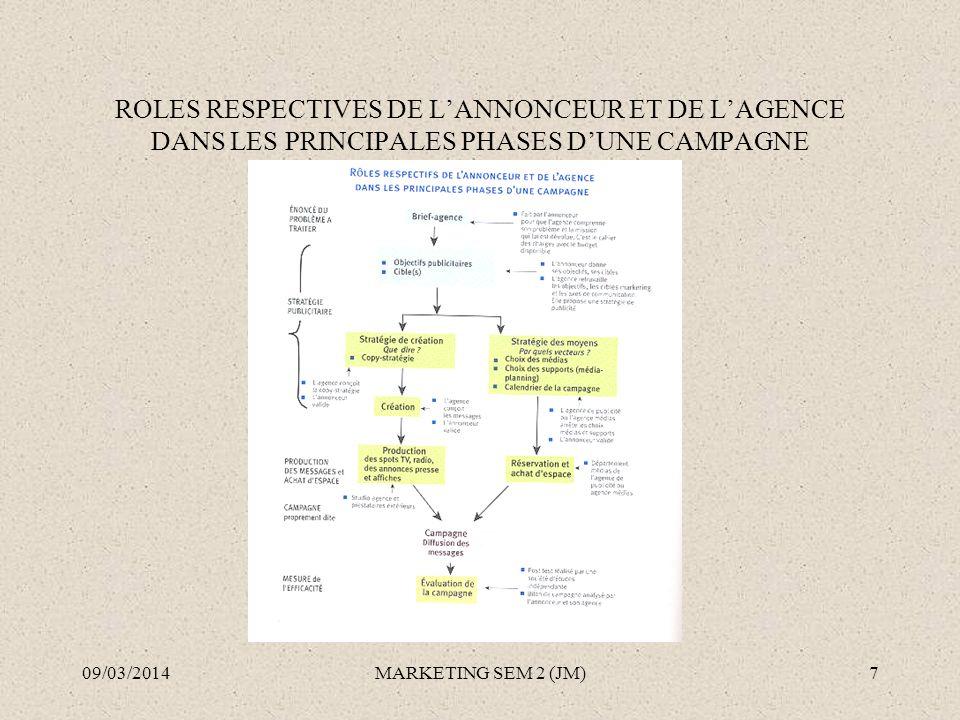 ROLES RESPECTIVES DE L'ANNONCEUR ET DE L'AGENCE DANS LES PRINCIPALES PHASES D'UNE CAMPAGNE