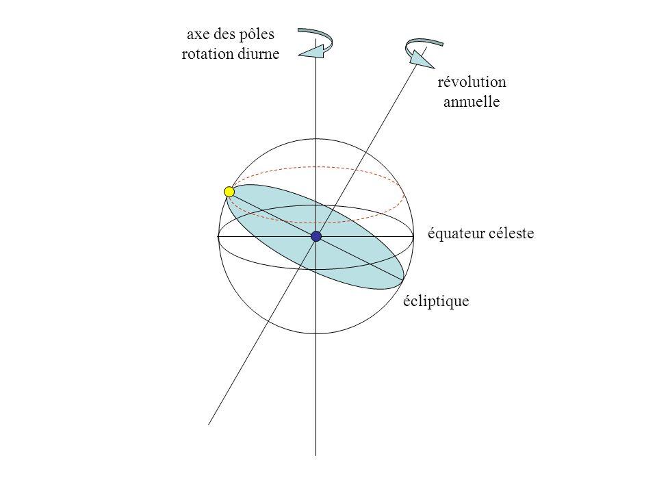 axe des pôles rotation diurne révolution annuelle équateur céleste écliptique