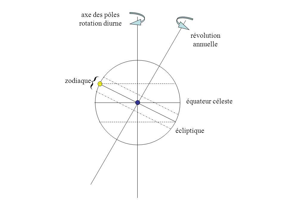 { axe des pôles rotation diurne révolution annuelle zodiaque