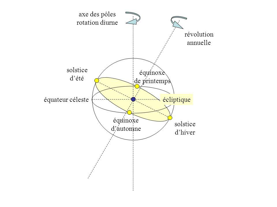 axe des pôles rotation diurne. révolution. annuelle. solstice. d'été. équinoxe. de printemps.