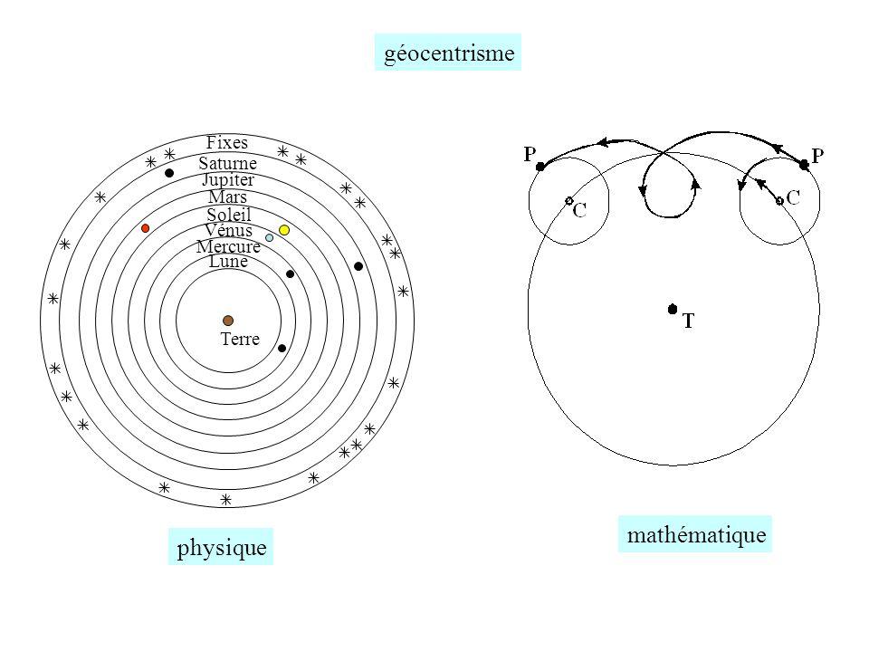 géocentrisme mathématique physique Fixes Saturne Jupiter Mars Soleil