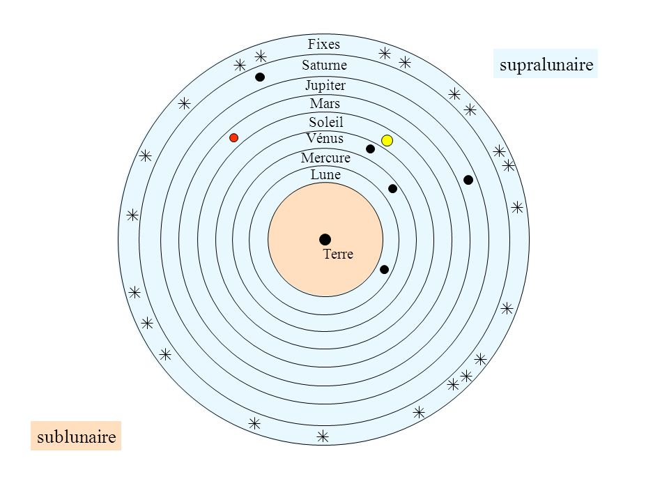 supralunaire sublunaire Fixes Saturne Jupiter Mars Soleil Vénus