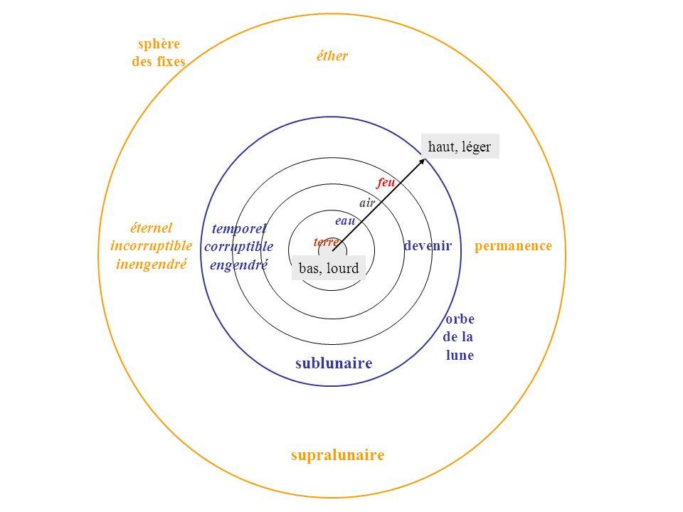sublunaire supralunaire sphère des fixes éther haut, léger éternel