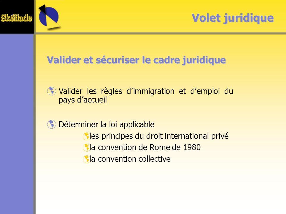 Volet juridique Valider et sécuriser le cadre juridique