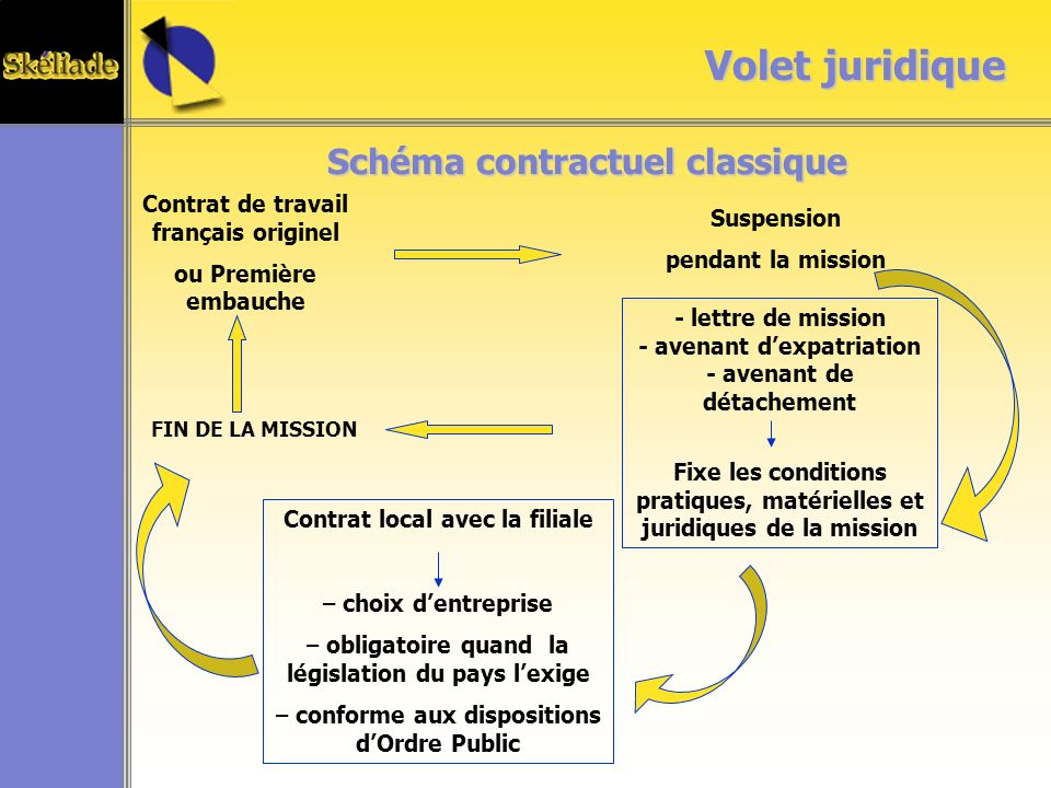 Volet juridique Schéma contractuel classique