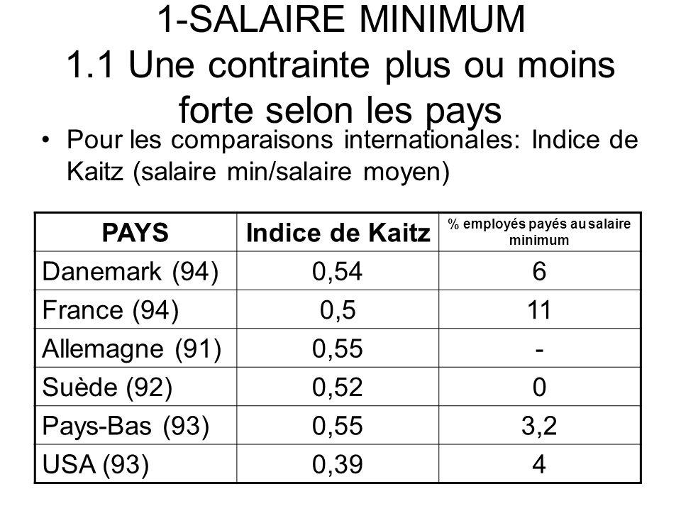 % employés payés au salaire minimum