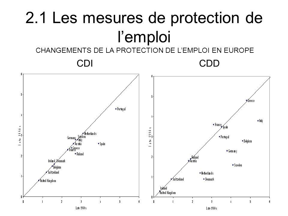 2.1 Les mesures de protection de l'emploi