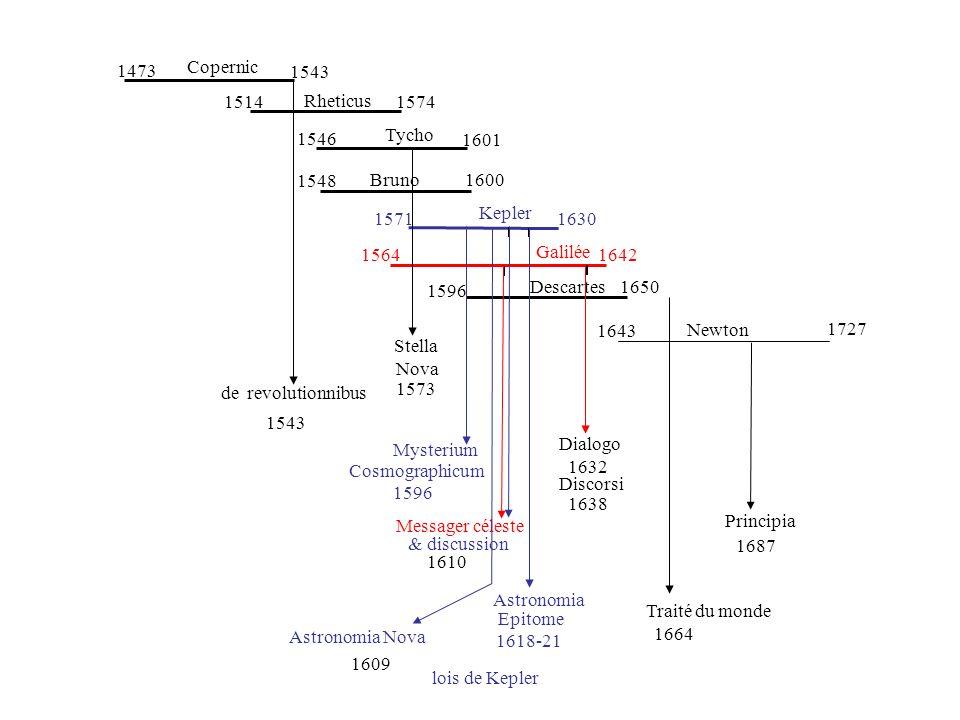 1473 Copernic. 1543. 1514. Rheticus. 1574. 1546. Tycho. 1601. 1548. Bruno. 1600. 1571. Kepler.
