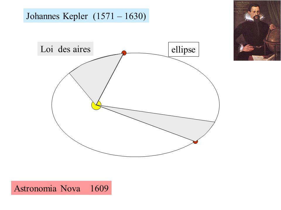 Johannes Kepler (1571 – 1630) Loi des aires ellipse Astronomia Nova 1609