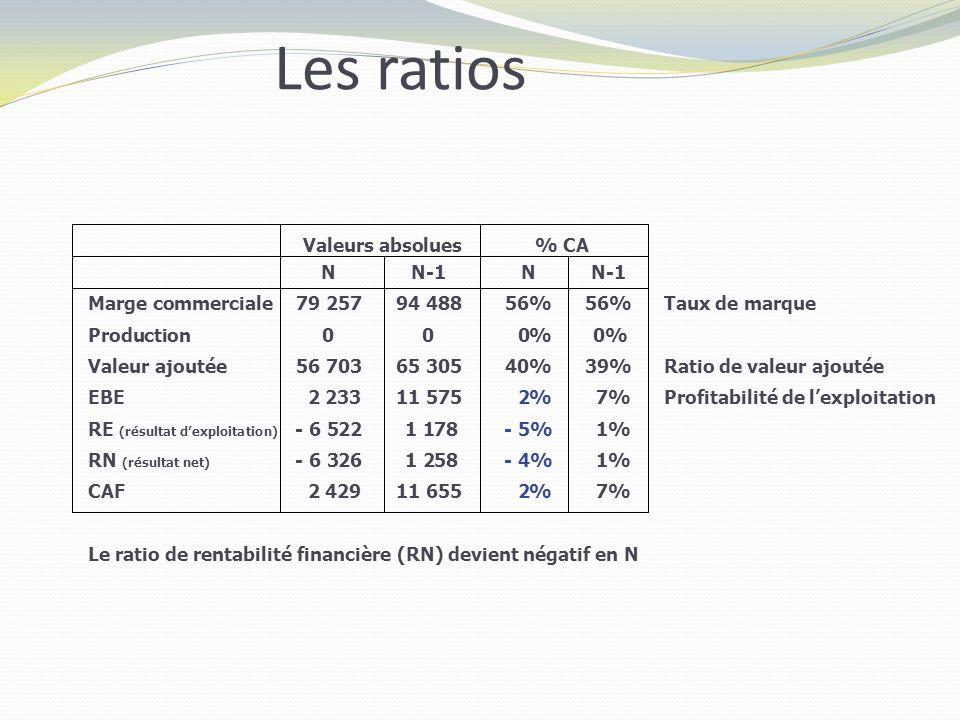 Les ratios Valeurs absolues % CA N N-1 N N-1