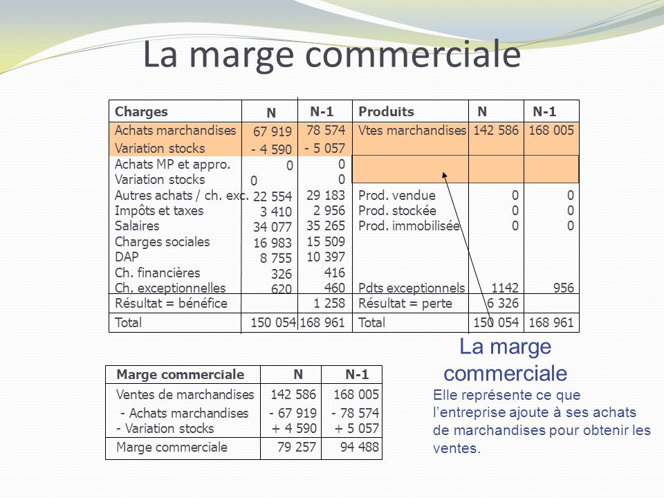La marge commerciale La marge commerciale