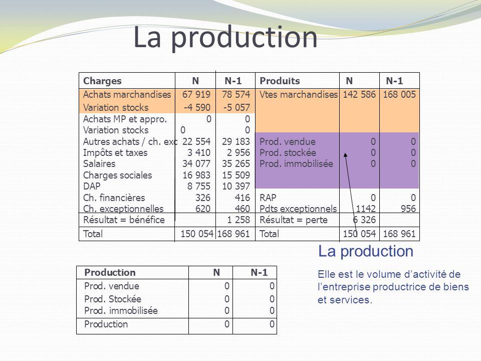 La production La production