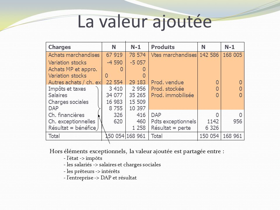 La valeur ajoutée Charges. Achats marchandises. Variation stocks. Achats MP et appro. Autres achats / ch. ex.