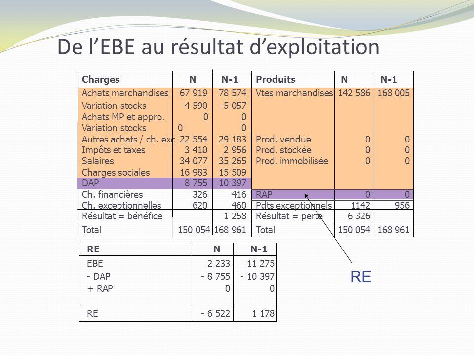 De l'EBE au résultat d'exploitation